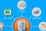 工商银行业务Mg图形动画宣传片